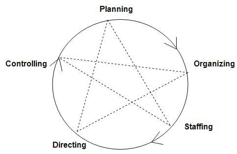 planning organizing staffing directing and controlling Experts unravel the different tasks of management -- planning what are the most effective strategies when faced with resource allocation or staffing issues or functions of management: plannnig, organizing,leading and controlling - duration: 1:08 gaurav kumar.