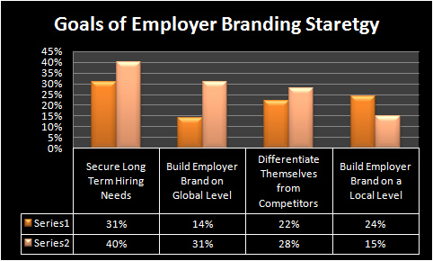 importance of employer branding Employer branding is the process of promoting a company, or an organization, as the employer of choice to the desired target group, one which a company needs and wants to recruit and retain.