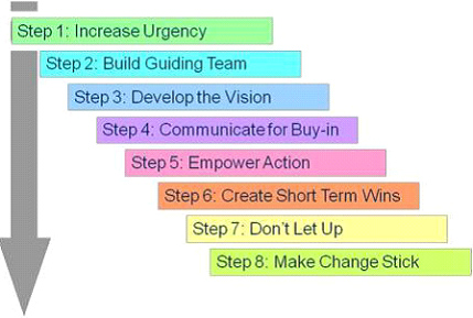 Kotters 8 step Model of Change