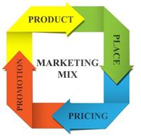 Resultado de imagen de marketing mixa
