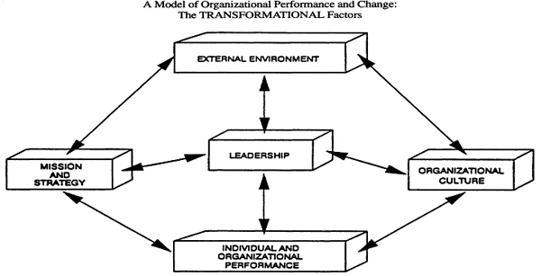 Transformational Change And Change Management